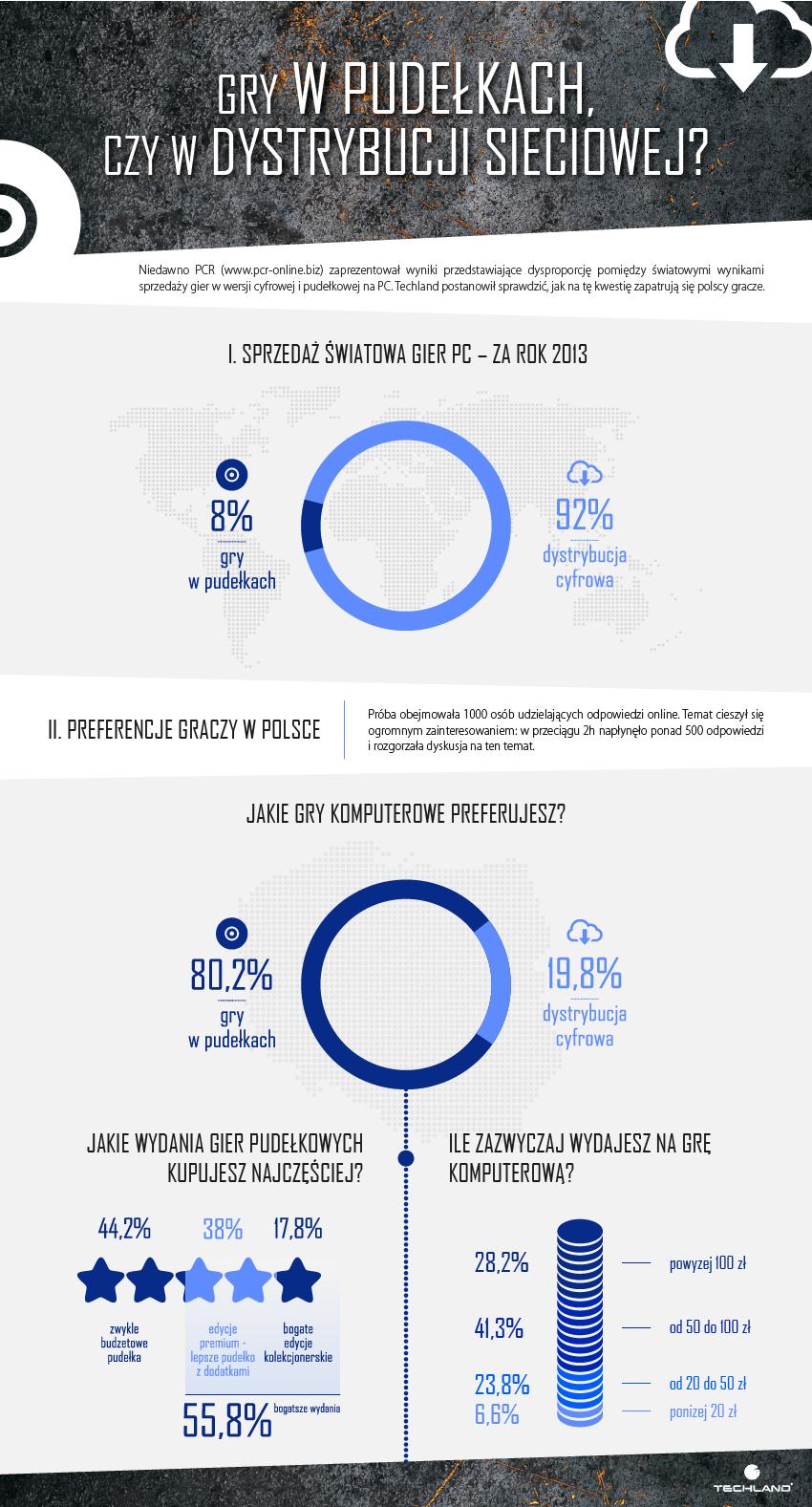 infografika Gry w pudelkach czy w dystrybucji sieciowej